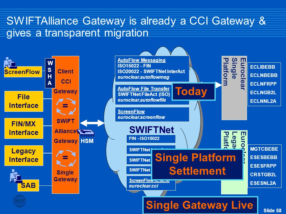 Single Platform Settlement