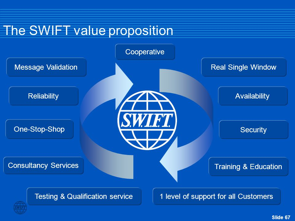 The SWIFT value proposition