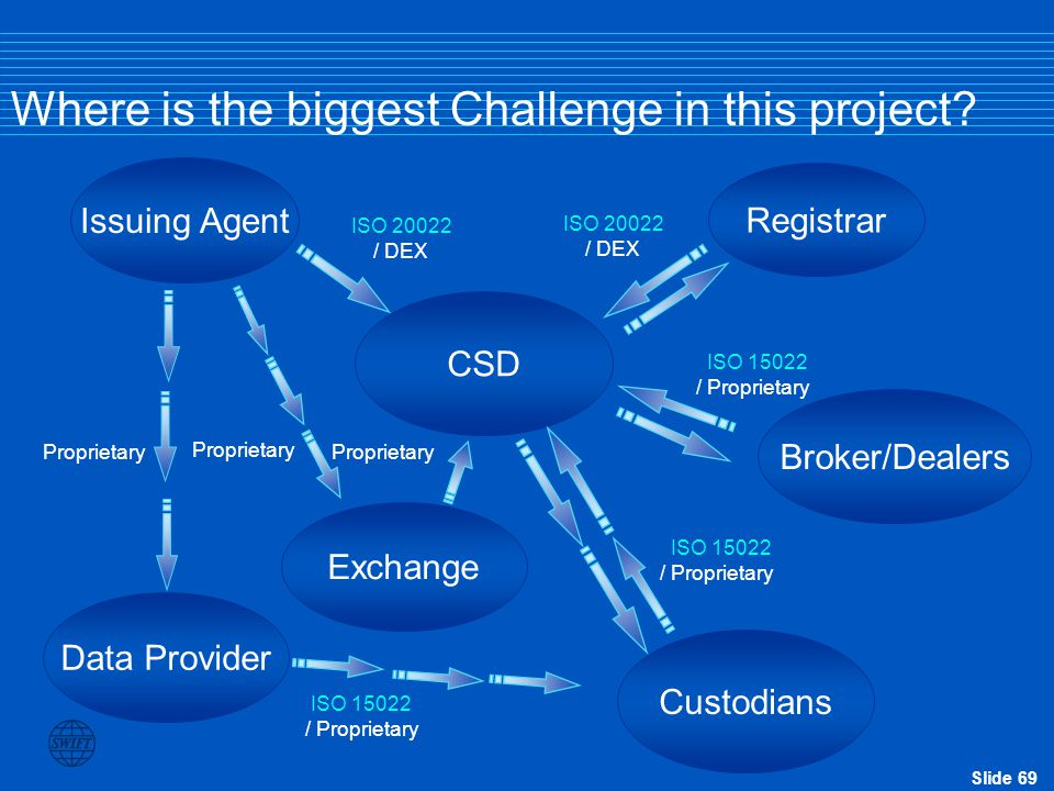 Where is the biggest Challenge in this project