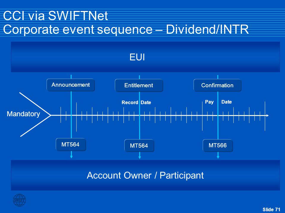 CCI via SWIFTNet Corporate event sequence – Dividend/INTR