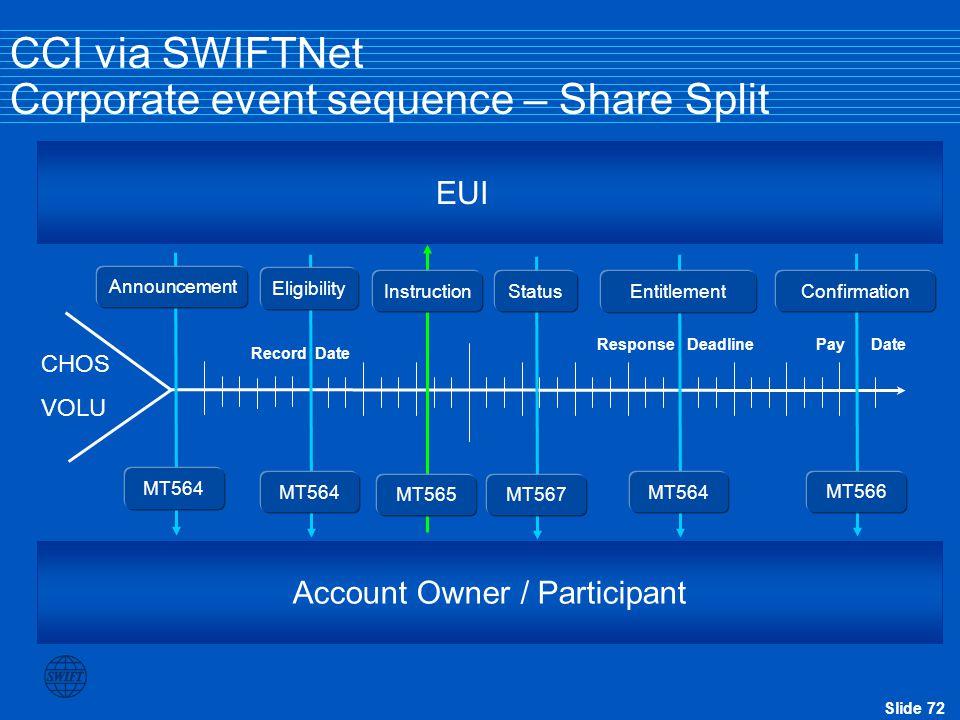 CCI via SWIFTNet Corporate event sequence – Share Split