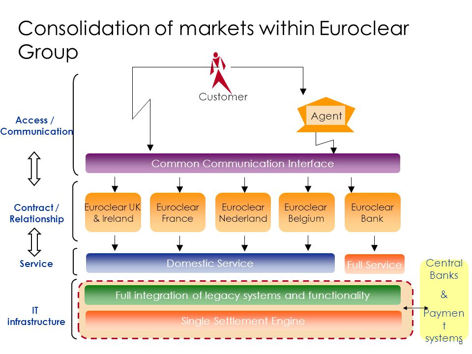 Consolidation of markets within Euroclear Group