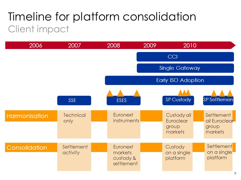 Timeline for platform consolidation Client impact