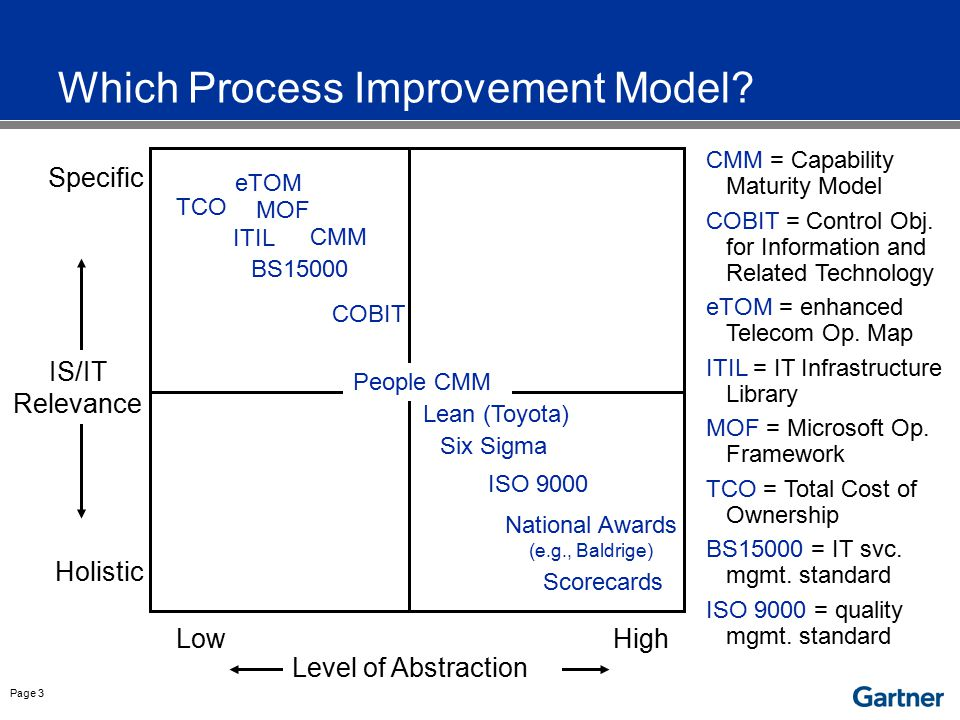 Why ITIL Mature, best practice framework