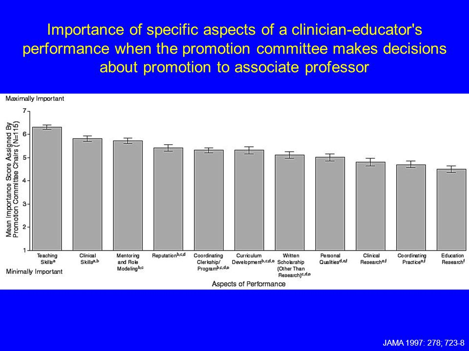 Importance of specific aspects of a clinician-educator s performance when the promotion committee makes decisions about promotion to associate professor
