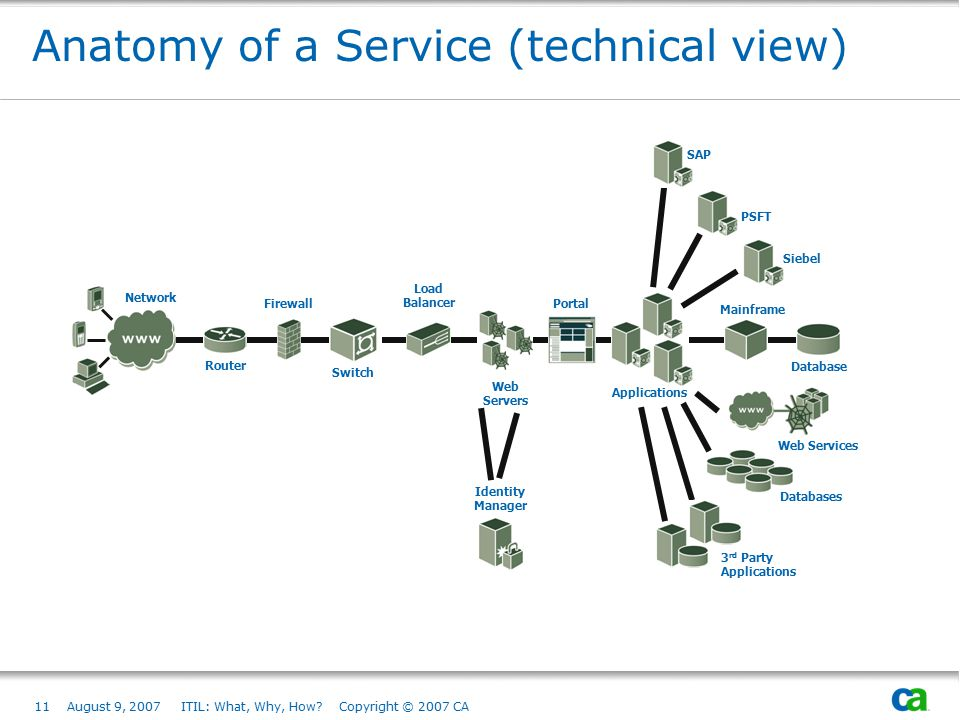 Anatomy of a Service (technical view)