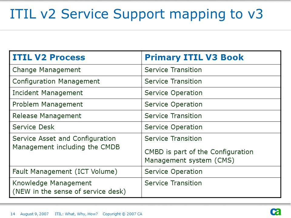 ITIL v2 Service Support mapping to v3