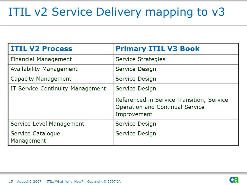 ITIL v2 Service Delivery mapping to v3