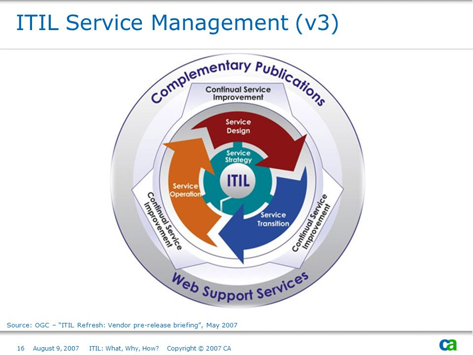 ITIL Service Management (v3)