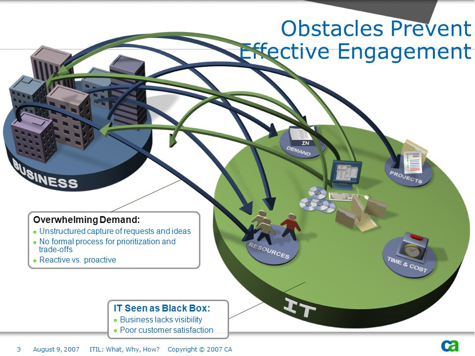 Obstacles Prevent Effective Engagement