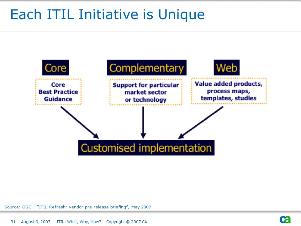 Each ITIL Initiative is Unique