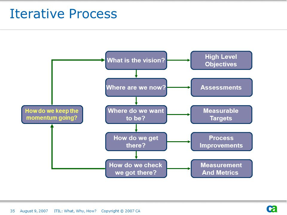 Iterative Process What is the vision Where are we now
