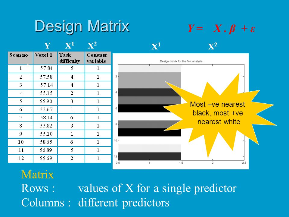 Design Matrix Matrix Rows : values of X for a single predictor