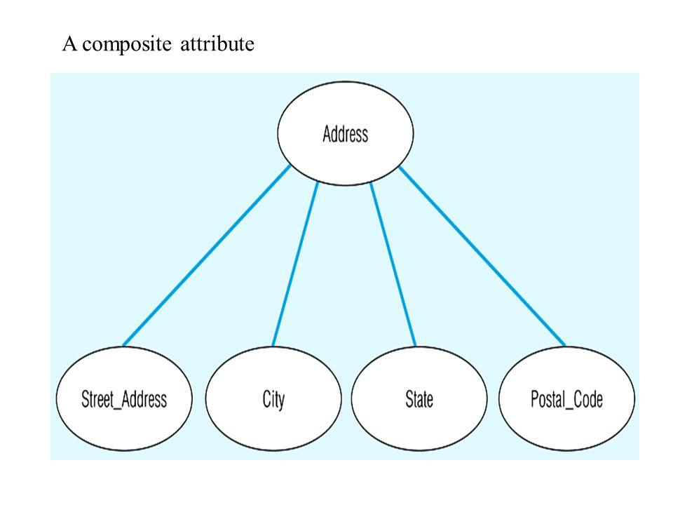 A composite attribute