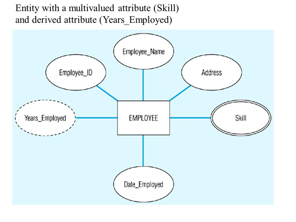 Entity with a multivalued attribute (Skill) and derived attribute (Years_Employed)
