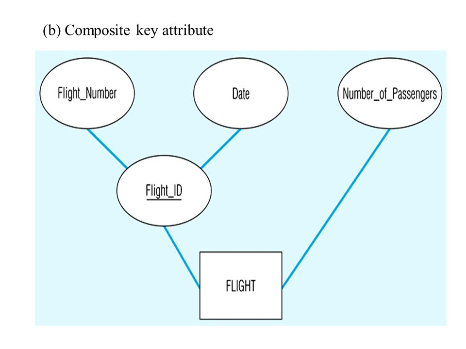 (b) Composite key attribute