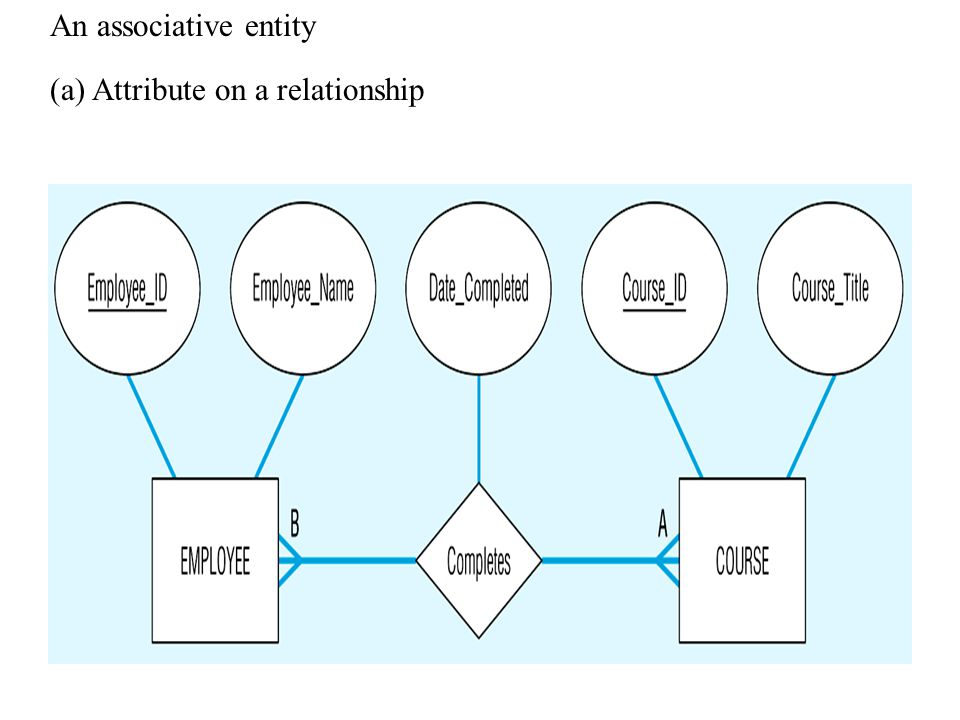 An associative entity (a) Attribute on a relationship