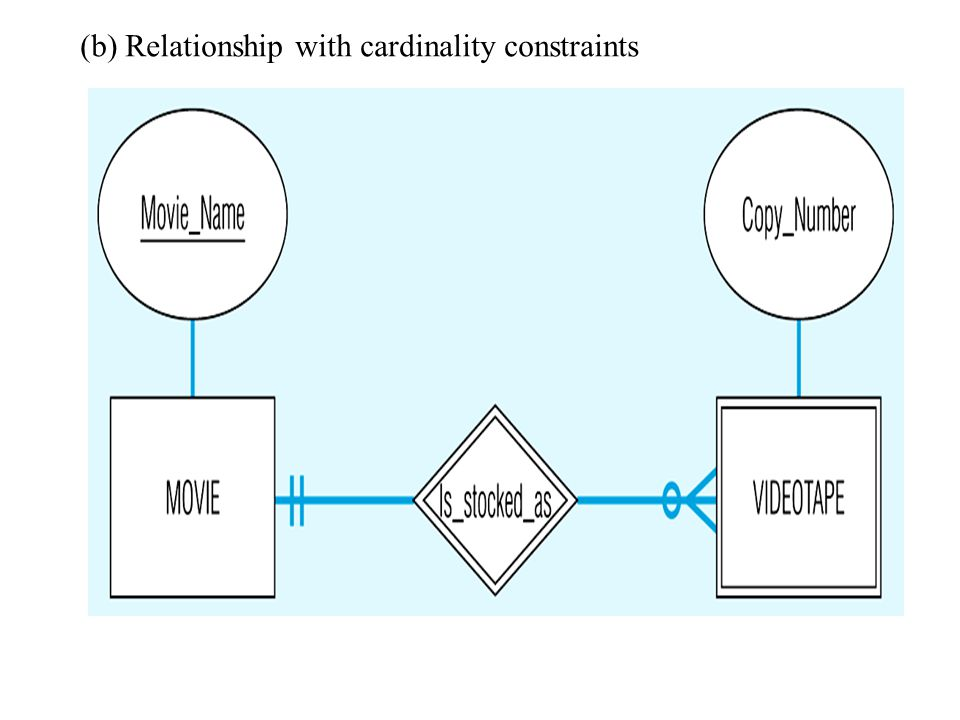 (b) Relationship with cardinality constraints