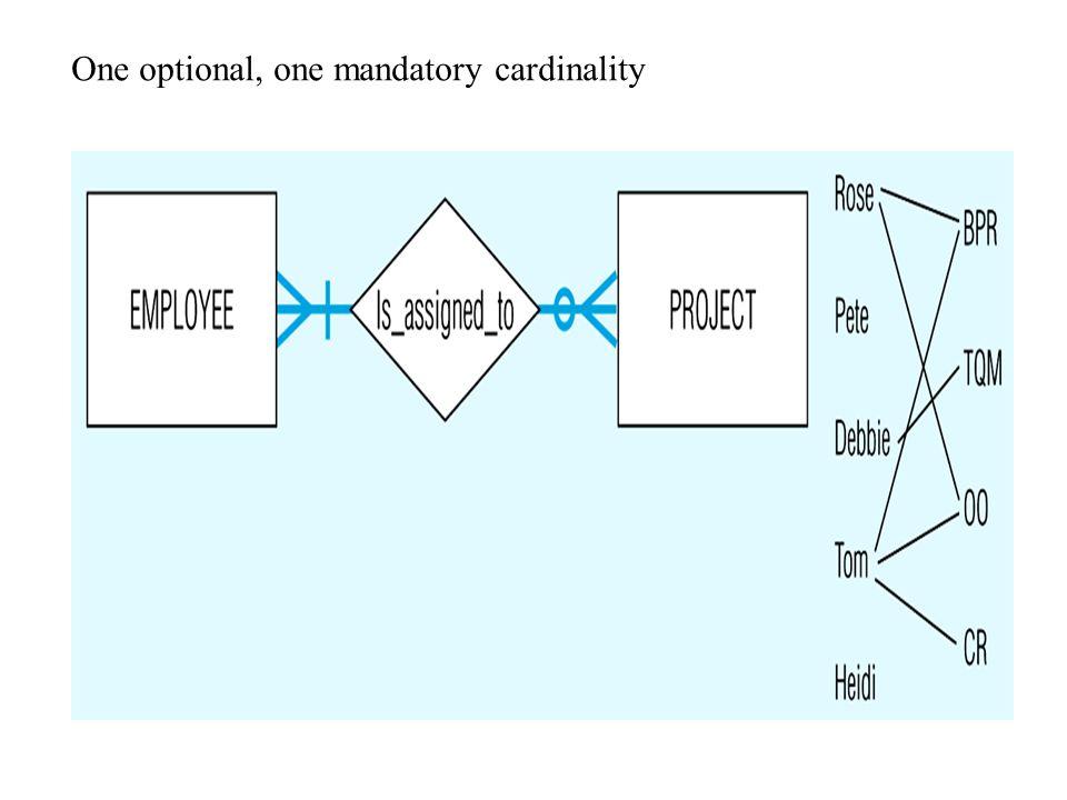 One optional, one mandatory cardinality