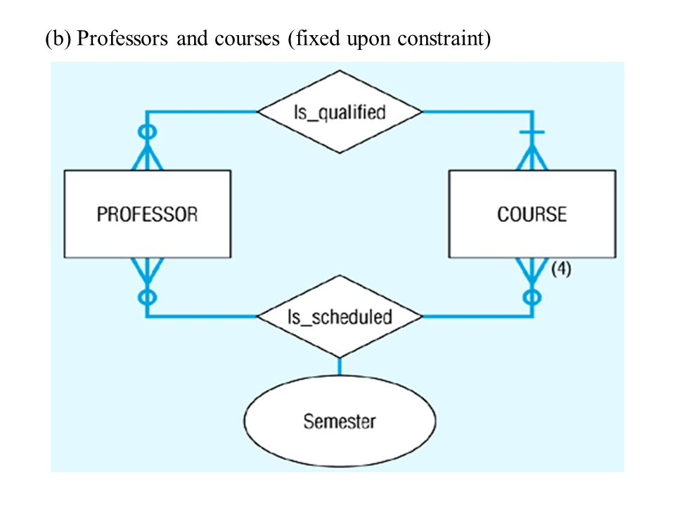 (b) Professors and courses (fixed upon constraint)