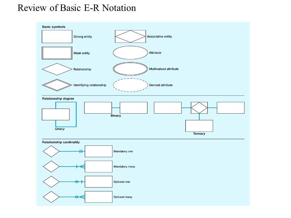 Review of Basic E-R Notation