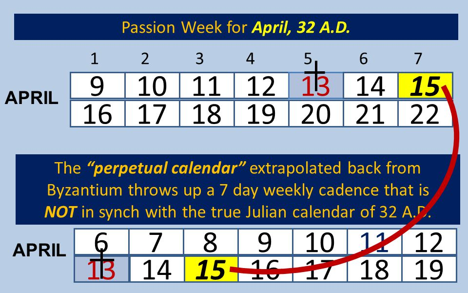 Passion Week for April, 32 A.D.