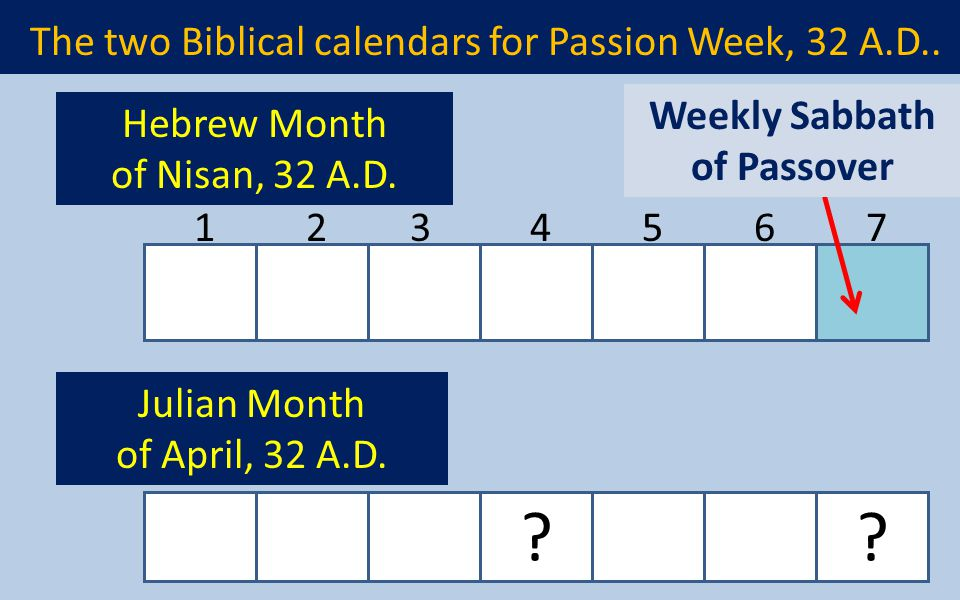 The two Biblical calendars for Passion Week, 32 A.D..