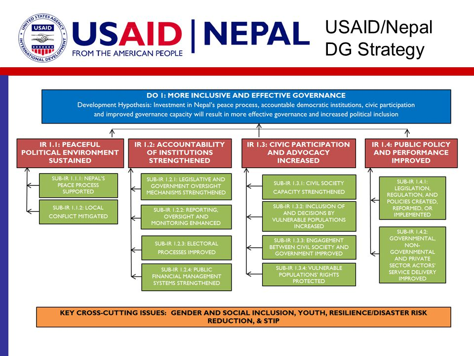 USAID/Nepal DG Strategy