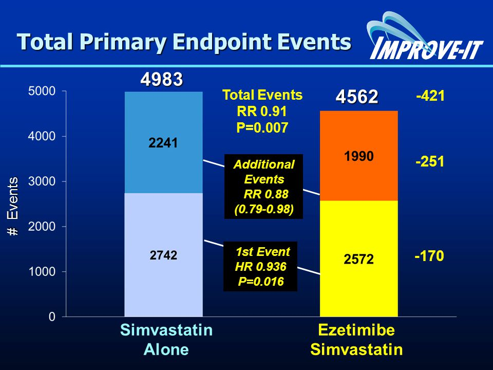 Total Primary Endpoint Events