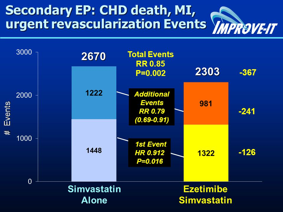 Secondary EP: CHD death, MI, urgent revascularization Events