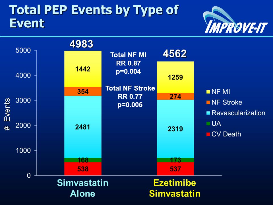 Total PEP Events by Type of Event