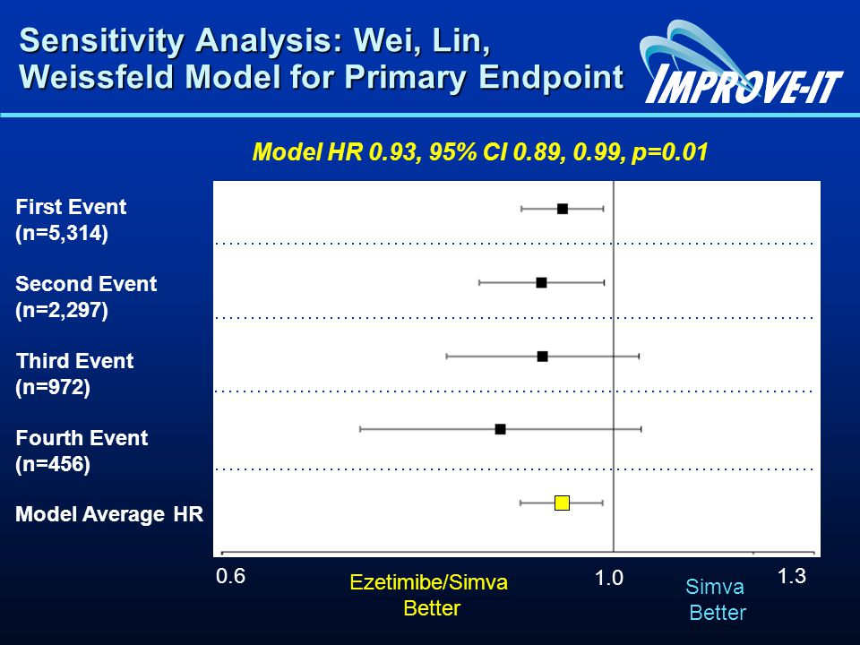 Sensitivity Analysis: Wei, Lin, Weissfeld Model for Primary Endpoint