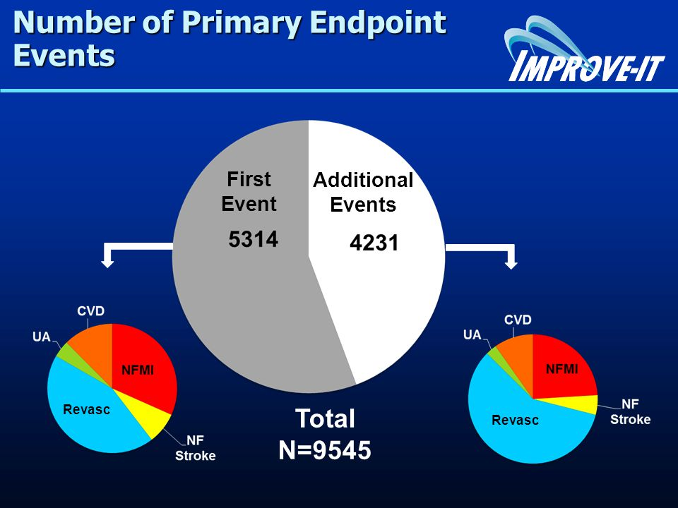 Number of Primary Endpoint Events