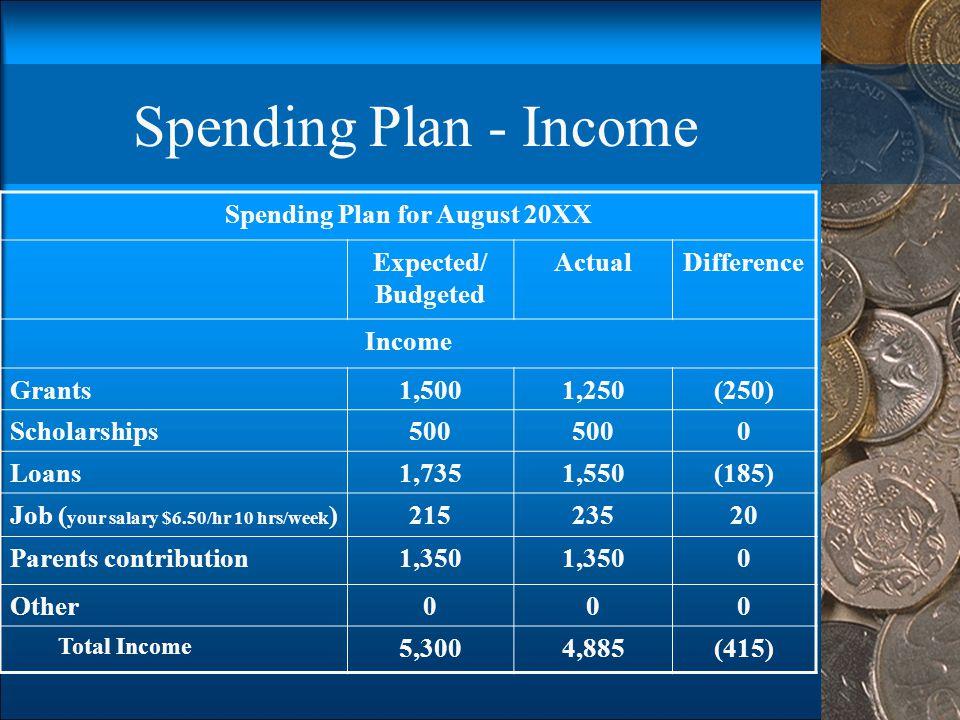 Spending Plan for August 20XX