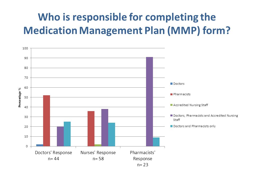 Who is responsible for completing the Medication Management Plan (MMP) form