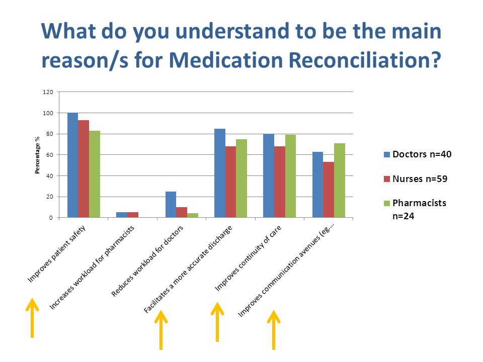What do you understand to be the main reason/s for Medication Reconciliation