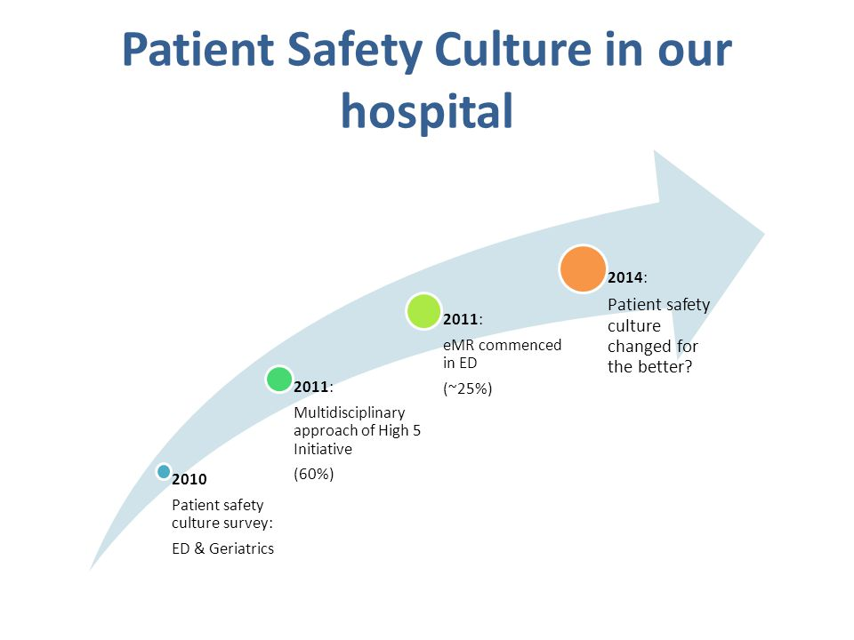 Patient Safety Culture in our hospital