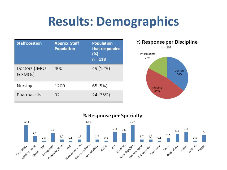 Results: Demographics