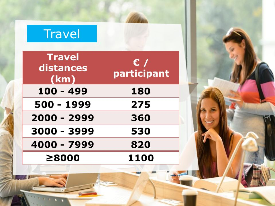 Travel Travel distances (km) € / participant 100 - 499 180 500 - 1999