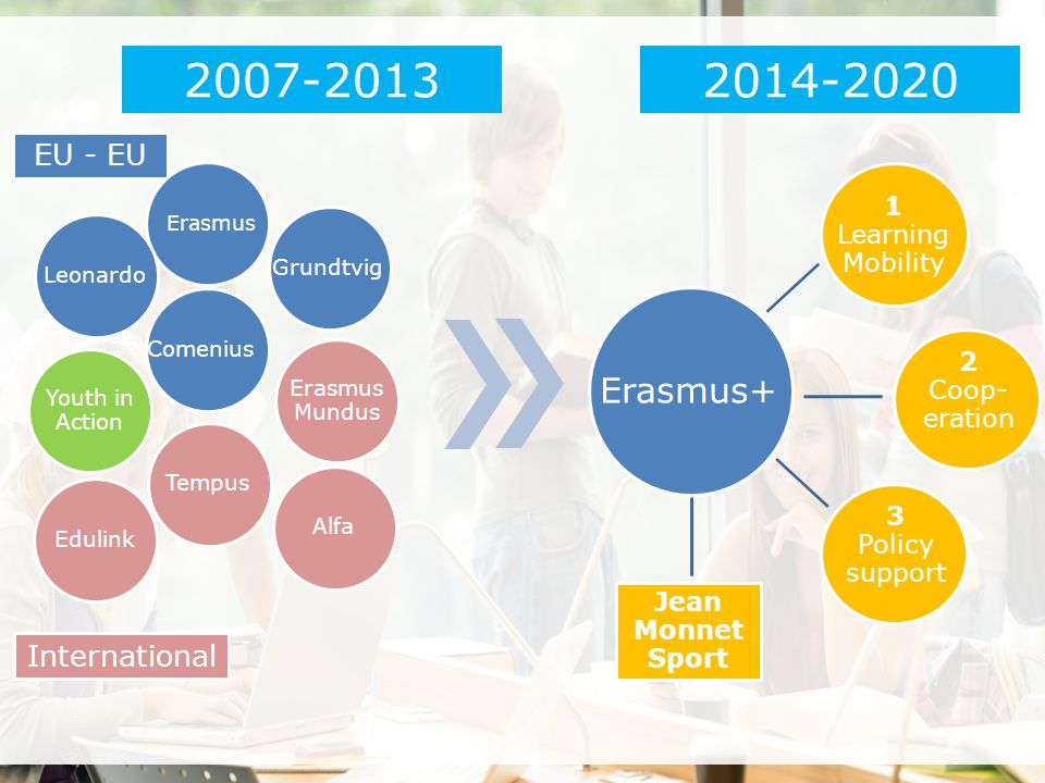 2007-2013 2014-2020 Erasmus+ EU - EU International 1 Learning Mobility