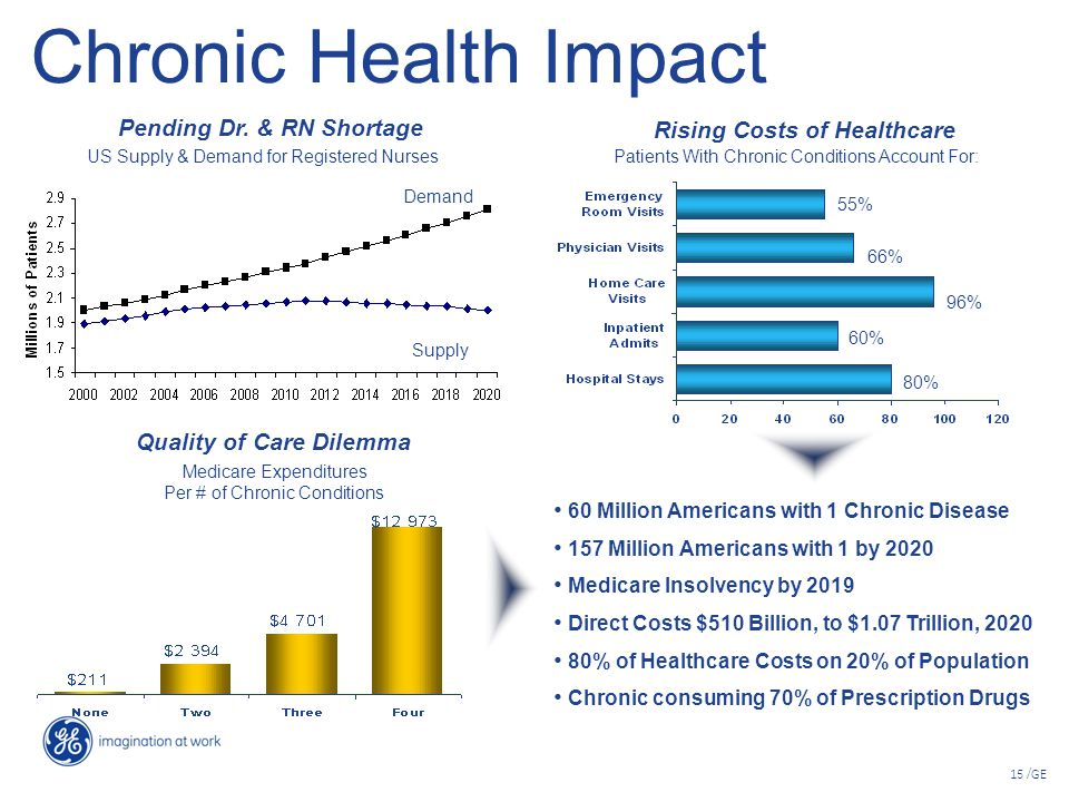Chronic Health Impact Pending Dr. & RN Shortage