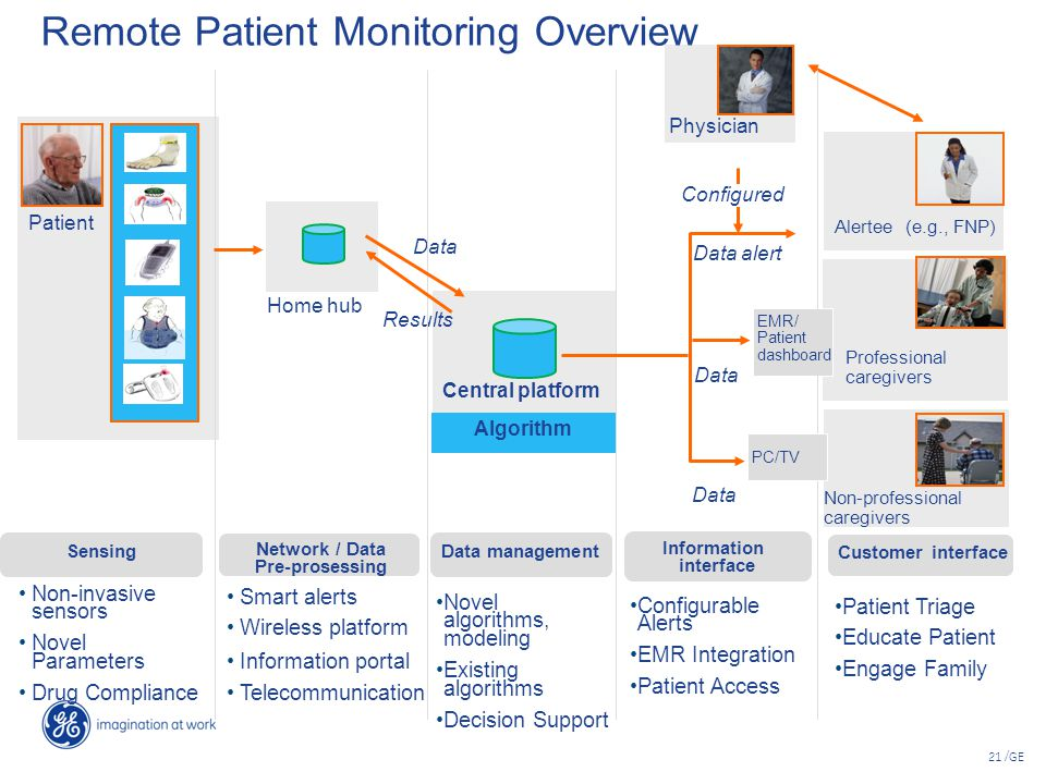 Remote Patient Monitoring Overview