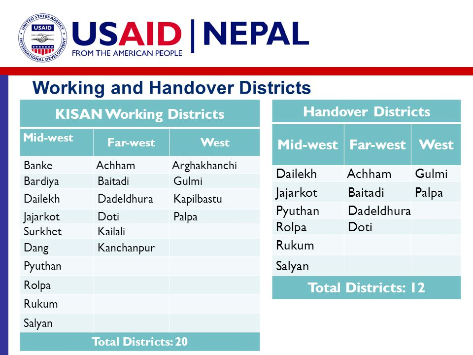 KISAN Working Districts