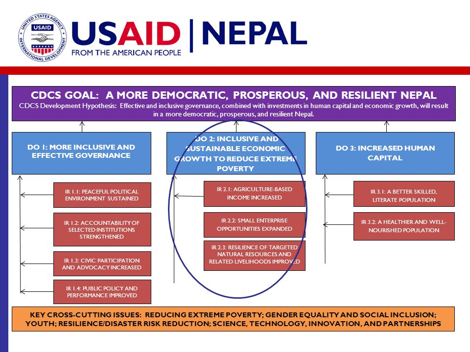 CDCS Goal: A more democratic, prosperous, AND RESILIENT Nepal