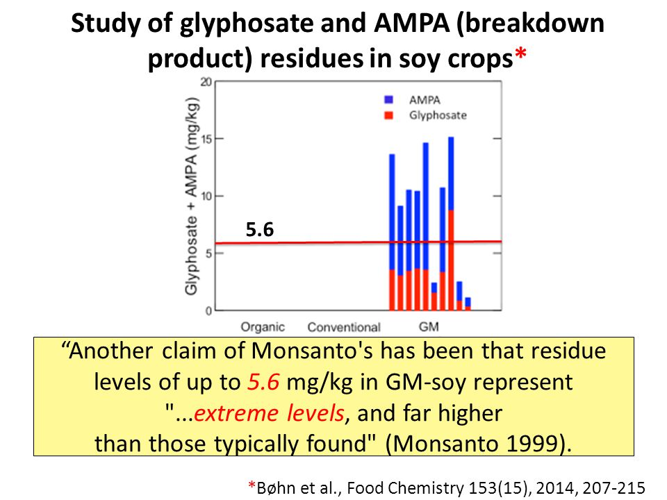 Study of glyphosate and AMPA (breakdown product) residues in soy crops*