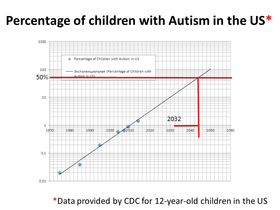 Percentage of children with Autism in the US*