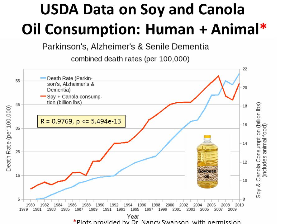 USDA Data on Soy and Canola Oil Consumption: Human + Animal*