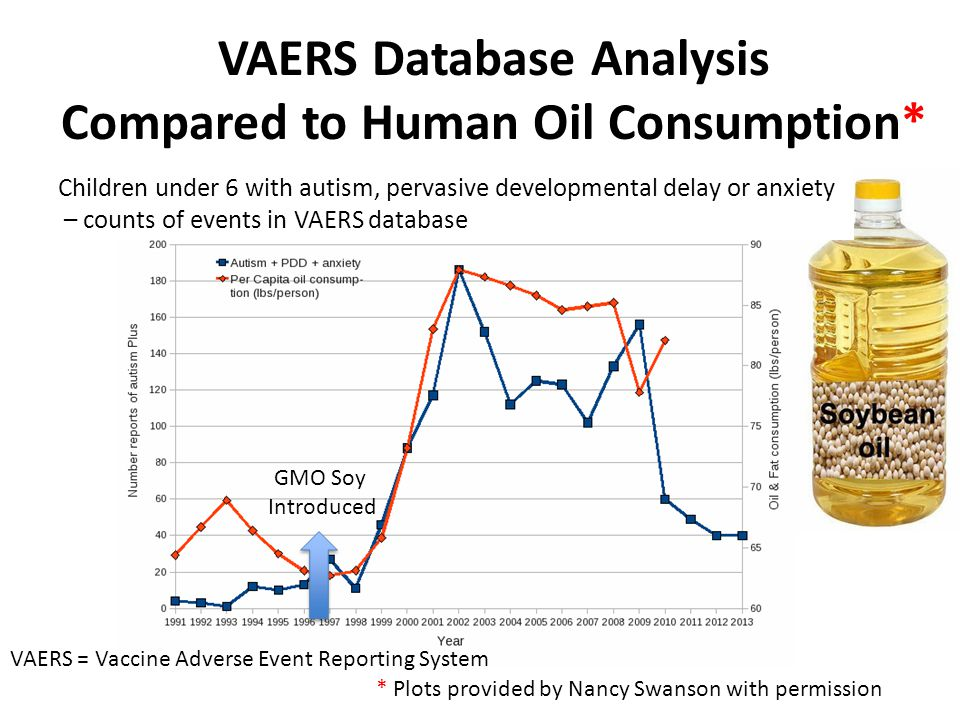 VAERS Database Analysis Compared to Human Oil Consumption*