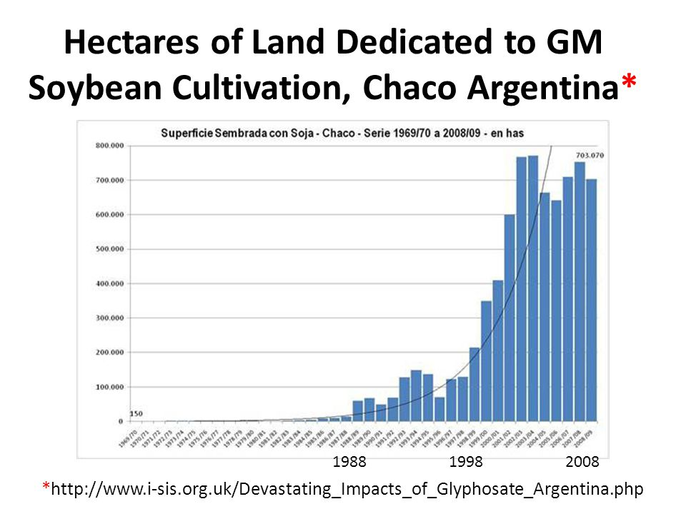 Hectares of Land Dedicated to GM Soybean Cultivation, Chaco Argentina*