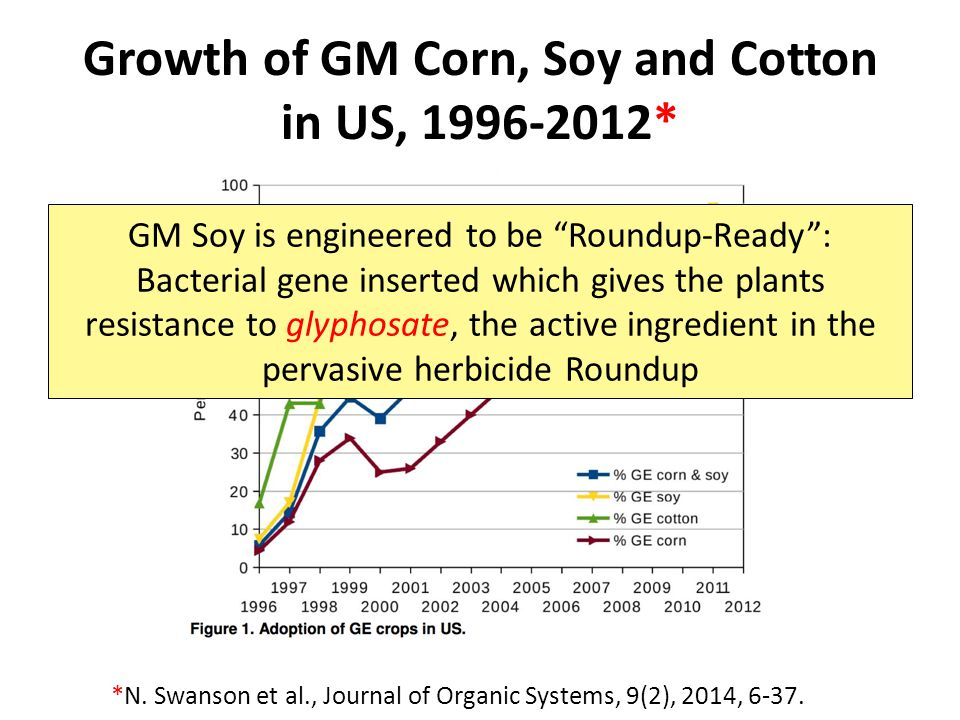 Growth of GM Corn, Soy and Cotton in US, 1996-2012*